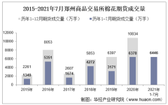 2021年7月郑州商品交易所棉花期货成交量、成交金额及成交均价统计