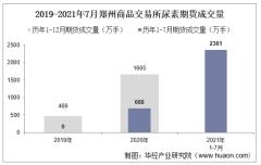 2021年7月郑州商品交易所尿素期货成交量、成交金额及成交均价统计
