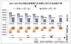 2021年6月南京依维柯汽车有限公司汽车发动机产销量及各动力来源产销结构统计