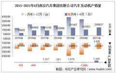 2021年6月南京汽车集团有限公司汽车发动机产销量及各动力来源产销结构统计