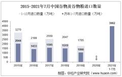 2021年7月中国谷物及谷物粉进口数量、进口金额及进口均价统计