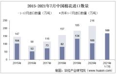 2021年7月中国棉花进口数量、进口金额及进口均价统计