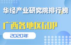2020年广西壮族自治区各地区GDP排行榜:南宁排名第一,柳州排名第二