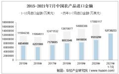 2021年7月中国农产品进口金额情况统计