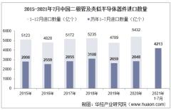 2021年7月中国二极管及类似半导体器件进口数量、进口金额及进口均价统计