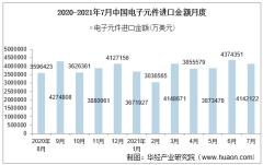 2021年7月中国电子元件进口金额情况统计