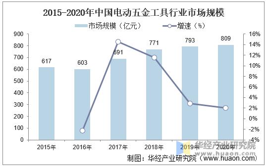 2015-2020年中国电动五金工具行业市场规模