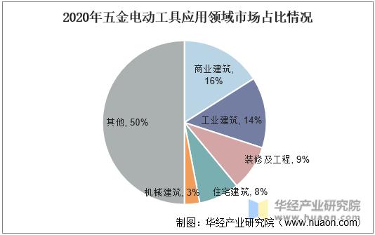 2020年五金电动工具应用领域市场占比情况