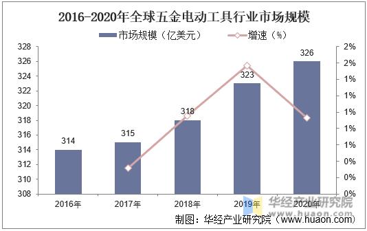 2016-2020年全球五金电动工具行业市场规模