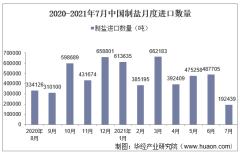 2021年7月中国制盐进口数量、进口金额及进口均价统计