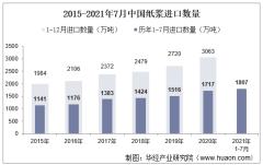 2021年7月中国纸浆进口数量、进口金额及进口均价统计