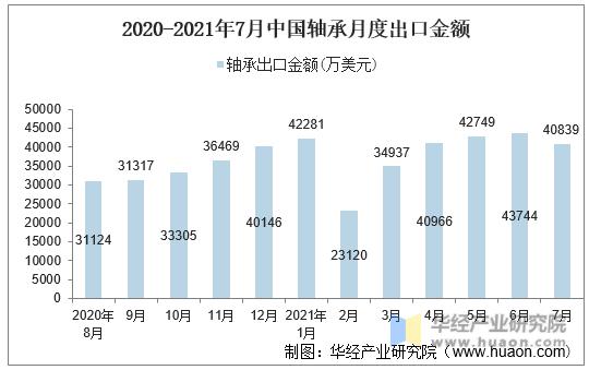2020-2021年7月中国轴承月度出口金额