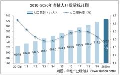 2010-2020年老挝人口数量及人口性别、年龄、城乡结构分析