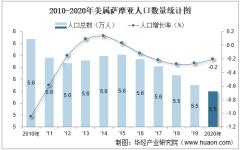 2010-2020年美属萨摩亚人口数量及城乡结构分析