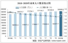 2010-2020年南亚人口数量及人口性别、年龄、城乡结构分析