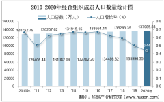 2010-2020年经合组织成员人口数量及人口性别、年龄、城乡结构分析