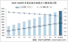 2010-2020年多米尼加共和国人口数量及人口性别、年龄、城乡结构分析