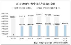 2021年7月中国农产品出口金额情况统计