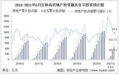 2021年上半年度吉林省房地产投资、施工面积及销售情况统计分析
