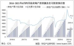 2021年上半年度四川省房地产投资、施工面积及销售情况统计分析