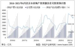 2021年上半年度北京市房地产投资、施工面积及销售情况统计分析