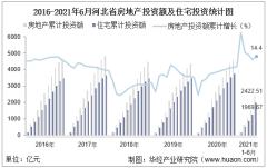 2021年上半年度河北省房地产投资、施工面积及销售情况统计分析