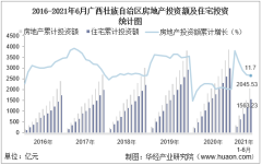 2021年上半年度广西壮族自治区房地产投资、施工面积及销售情况统计分析