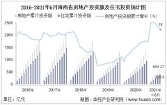 2021年上半年度海南省房地产投资、施工面积及销售情况统计分析