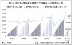 2021年上半年度福建省房地产投资、施工面积及销售情况统计分析
