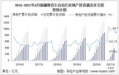 2021年上半年度新疆维吾尔自治区房地产投资、施工面积及销售情况统计分析