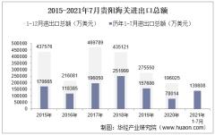2021年7月贵阳海关进出口总额及进出口差额统计分析