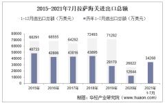 2021年7月拉萨海关进出口总额及进出口差额统计分析
