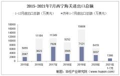 2021年7月西宁海关进出口总额及进出口差额统计分析