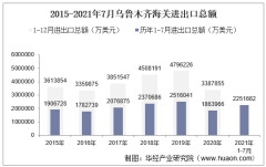 2021年7月乌鲁木齐海关进出口总额及进出口差额统计分析