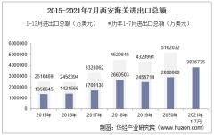 2021年7月西安海关进出口总额及进出口差额统计分析