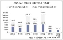 2021年7月银川海关进出口总额及进出口差额统计分析