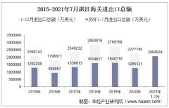 2021年7月湛江海关进出口总额及进出口差额统计分析