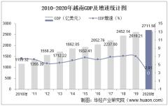 2010-2020年越南GDP、人均GDP、人均国民总收入及工业增加值统计