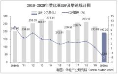 2010-2020年赞比亚GDP、人均GDP、人均国民总收入及工业增加值统计