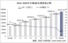 2010-2020年中国GDP、人均GDP、人均国民总收入及工业增加值统计
