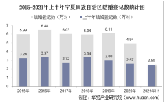 2021年上半年宁夏回族自治区结婚登记和离婚登记数统计分析