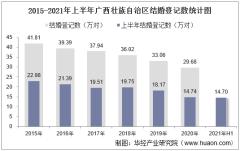 2021年上半年广西壮族自治区结婚登记和离婚登记数统计分析