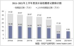 2021年上半年黑龙江省结婚登记和离婚登记数统计分析