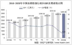 2010-2020年中国香港特别行政区GDP、人均GDP、国民总收入及工人均GNI统计