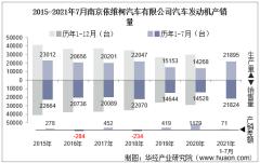 2021年7月南京依维柯汽车有限公司汽车发动机产销量及各动力来源产销结构统计