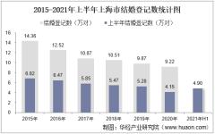 2021年上半年上海市结婚登记和离婚登记数统计分析