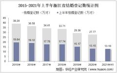 2021年上半年浙江省结婚登记和离婚登记数统计分析