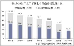 2021年上半年湖北省结婚登记和离婚登记数统计分析