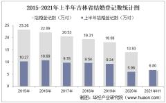 2021年上半年吉林省结婚登记和离婚登记数统计分析