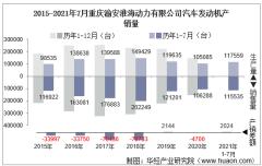 2021年7月重庆渝安淮海动力有限公司汽车发动机产销量及各动力来源产销结构统计